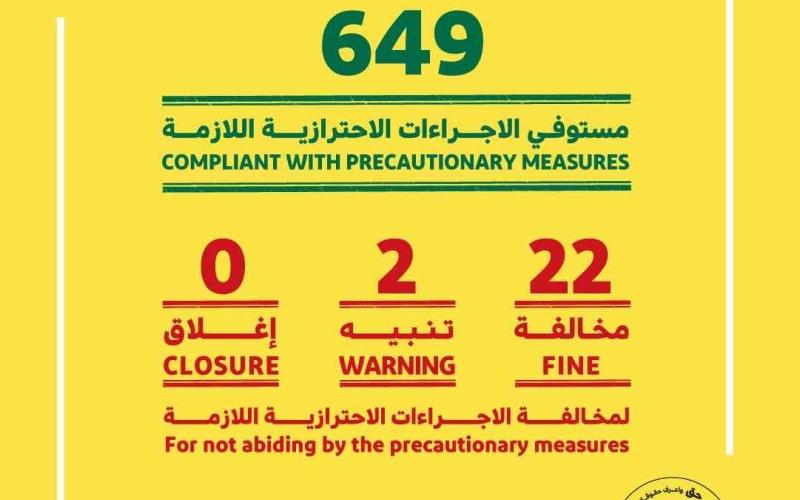 """الصورة: الصورة: اقتصادية دبي تخالف 22 منشأة تجارية لعدم الالتزام بتدابير """"كورونا"""""""