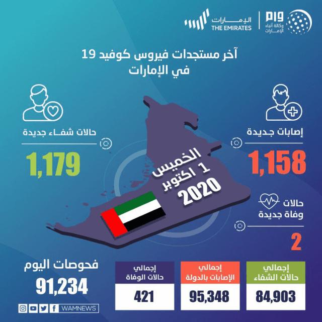 صورة الإمارات تسجل 1158 إصابة جديدة بفيروس كورونا – عبر الإمارات – أخبار وتقارير