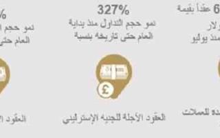 العقود الآجلة للعملات الأجنبية ببورصة دبي للذهب تحقق قيمة عالية للمشاركين