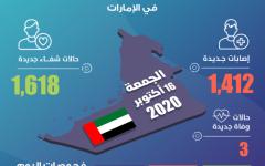 الصورة: الصورة: الإمارات تسجل 1618 حالة شفاء من كورونا