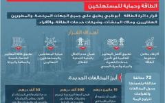 الصورة: الصورة: تصل إلى 10 ملايين درهم.. مخالفات وغرامات جديدة لقطاع الطاقة في أبوظبي