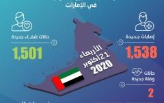 الصورة: الصورة: الإمارات تسجل 1,538 إصابة جديدة بكورونا و1,501 حالة شفاء