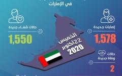 الصورة: الصورة: الإمارات تسجل 1,578 إصابة جديدة بفيروس كورونا و1,550 حالة شفاء