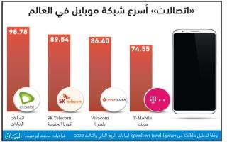 «اتصالات» أسرع شبكة هاتف متحرك في العالم