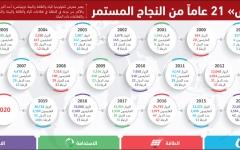الصورة: الصورة: اليوم.. انطلاق الدورة الافتراضية لـ«ويتيكس» و«دبي للطاقة الشمسية»