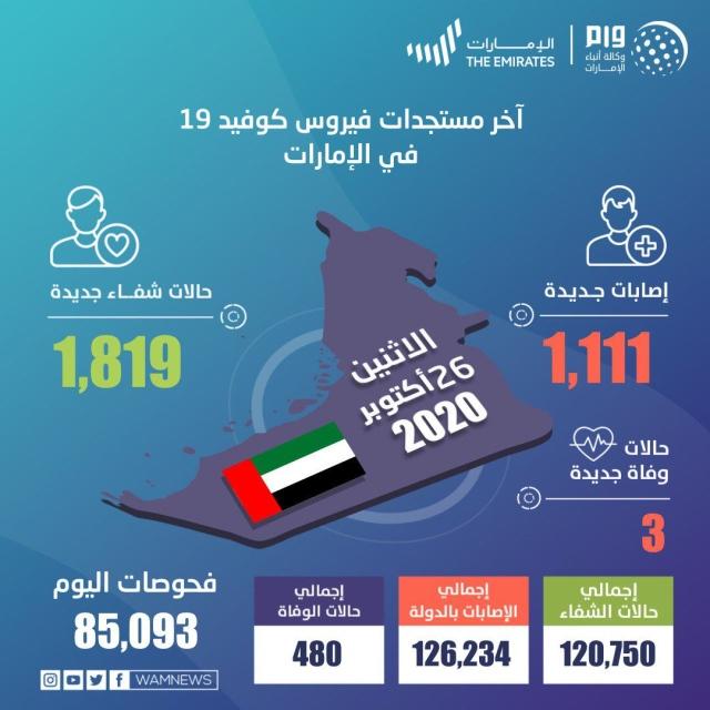 صورة الإمارات تسجل 1111 إصابة جديدة بكورونا – عبر الإمارات – أخبار وتقارير