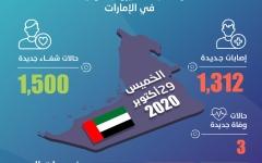 الصورة: الصورة: الإمارات تسجل 1,312 إصابة جديدة بكورونا