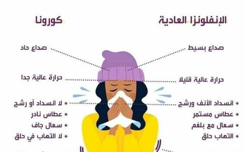 الصورة: الصورة: فروقات تميّز أعراض «كورونا» عن نزلة البرد العادية