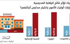 الصورة: الصورة: استطلاع « البيان  »:  نتائج الرقابة المدرسية تؤثر في اختيار المدارس