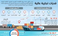 الصورة: الصورة: تجارة الإمارات تتغلب على الجائحة وتحقق قفزات نوعية