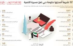 الصورة: الصورة: 3211 تشريعاً أصدرتها حكومة دبي تعزز مسيرة التنمية