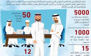 الصورة: الصورة: تكريم الفائزين في الدورة الأولى لـ«التميز الحكومي العربي» اليوم
