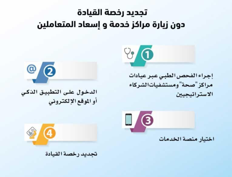 تجديد رخصة القيادة دون زيارة مراكز الخدمة في أبوظبي عبر الإمارات أخبار وتقارير البيان