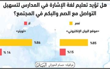 الصورة: الصورة: استطلاع «البيان»: 85 % يؤيدون تعليم لغة الإشارة في المدارس