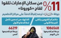 الصورة: الصورة: «صحة دبي»: لا أعراض جانبية لدى متلقّي لقاح «كورونا»