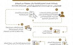 الصورة: الصورة: خطوات إصدار تصاريح الإقامة في الإمارات