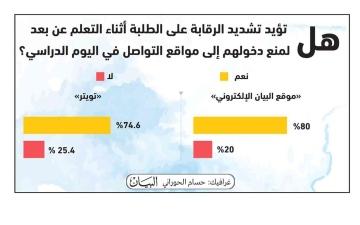 الصورة: الصورة: استطلاع «البيان»: 80 % يؤيدون تشديد الرقابة على الطلبة أثناء التعلم عن بُعد