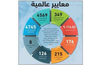 الصورة: الصورة: 34.3 مليار درهم قيمة قضايا أنجزتها  «تسوية المنازعات» في 2022