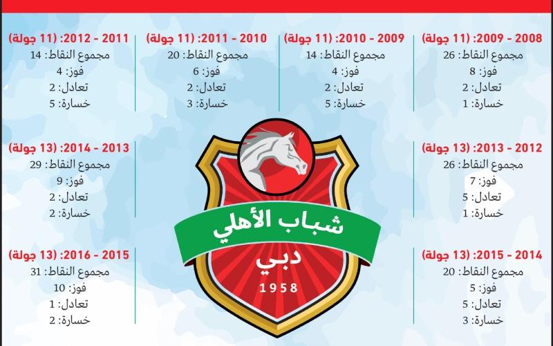 الصورة: الصورة: 19 نقطة من 13 مباراة.. لا تليق بشباب الأهلي