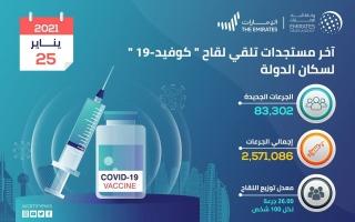 تقديم 83302 جرعة من لقاح كورونا في الإمارات خلال الـ 24 ساعة الماضية