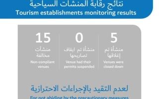 """الصورة: الصورة: """"دبي للسياحة"""" تغلق 5 منشآت لعدم الالتزام بالإجراءات الاحترازية"""