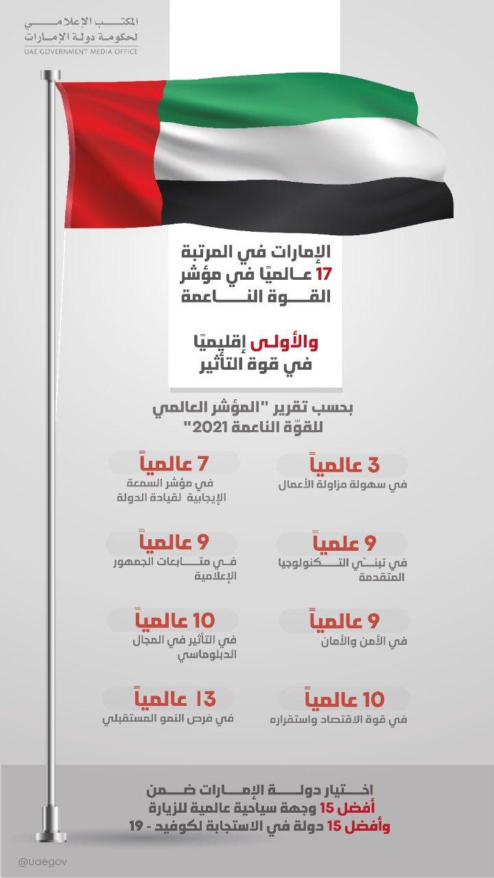 صورة محمد بن راشد: الإمارات في المرتبة 17 عالمياً في مؤشر القوة الناعمة – الإمارات – اخبار وتقارير