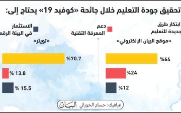 الصورة: الصورة: 70 % يرون الابتكار سبيلاً للارتقاء بجودة التعليم