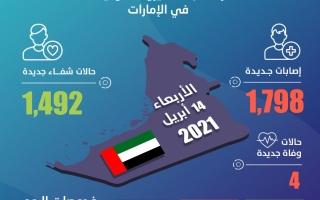 الإمارات تسجل 1798 إصابة جديدة بفيروس كورونا و1492 حالة شفاء