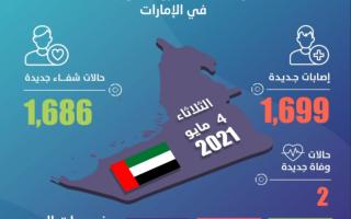 الإمارات تسجل 1699 إصابة جديدة بفيروس كورونا و1686 حالة شفاء