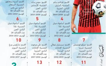 الصورة: الصورة: 4 أهداف تفصل مبخوت عن لقب «التاريخي»