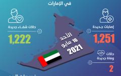 الصورة: الصورة: الإمارات تسجل 1251 إصابة جديدة بفيروس كورونا  و1222 حالة شفاء