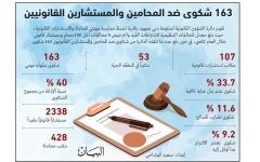 الصورة: الصورة: 1234 محامياً مقيداً في «قانونية دبي» 24% منهم مواطنات