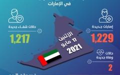 الصورة: الصورة: الإمارات تسجل 1229 إصابة جديدة بفيروس كورونا