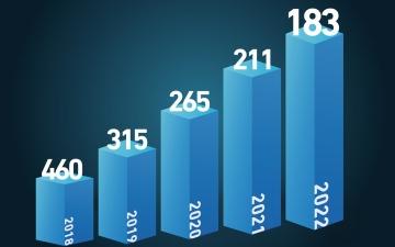 """الصورة: الصورة: جامعة خليفة في المركز 183 عالمياً حسب تصنيف """"كيو إس"""""""