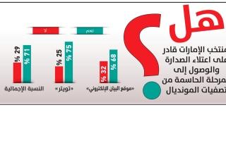 الصورة: الصورة: استطلاع «البيان»: 71 % «الأبيض» قادر على حسم صدارة المجموعة