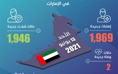 الصورة: الصورة: الإمارات تسجل 1969 إصابة جديدة بفيروس كورونا
