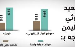 الصورة: الصورة: استطلاع « البيان »: قرارات دولية رادعة لوقف التصعيد الحوثي