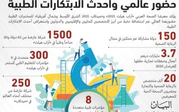 الصورة: الصورة: انطلاق معرضي «الصحة العربي» و«ميدلاب» حضورياً بدبي اليوم
