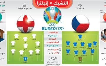 الصورة: الصورة: إنجلترا والتشيك للتأهل.. وكرواتيا تواجه شبح الخروج من «يورو 2020»