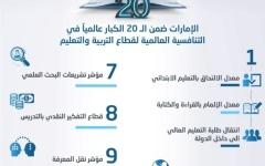 الصورة: الصورة: الإمارات ضمن الـ 20 الكبار عالمياً في التنافسية العالمية للتعليم