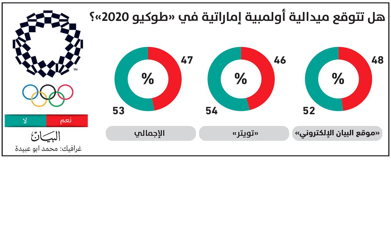 استطلاع «البيان»: 47 % متفائلون بتحقيق ميدالية أولمبية للإمارات في «طوكيو 2020»