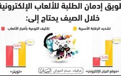 الصورة: الصورة: 75 % يرون في الرقابة الأسرية حلاً للإدمان  على الألعاب الإلكترونية
