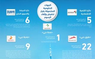 مبادرة تحفيزية جديدة لدعم النمو وقطاعات الأعمال في دبي