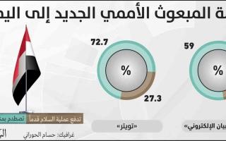 الصورة: الصورة: استطلاع «البيان »: مهمة المبعوث الأممي ستصطدم بمناورات الحوثيين