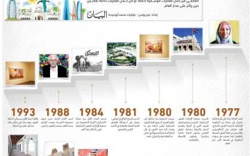 الصورة: الصورة: أرقام الإمارات في 50 عاماً