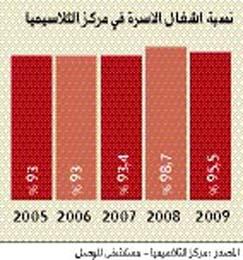 الثلاسيميا مرض وراثي بامتياز ويمكن تجنبه بسهولة عبر الإمارات البيان